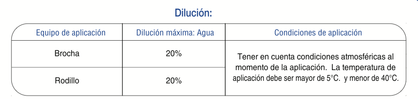 panel-alto-dilucion